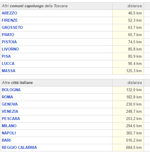 Distancias entre Siena y otras ciudades italianas